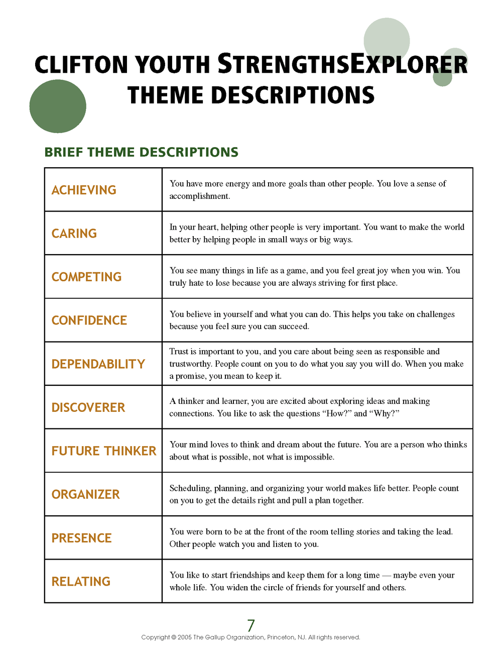 Clifton Youth StrengthsExplorer Theme Descriptions.png